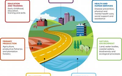 Building a climate-resilient Victoria